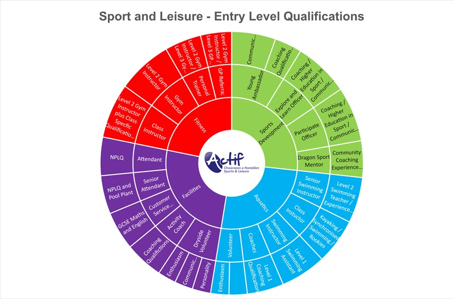 Sport and Leisure jobs