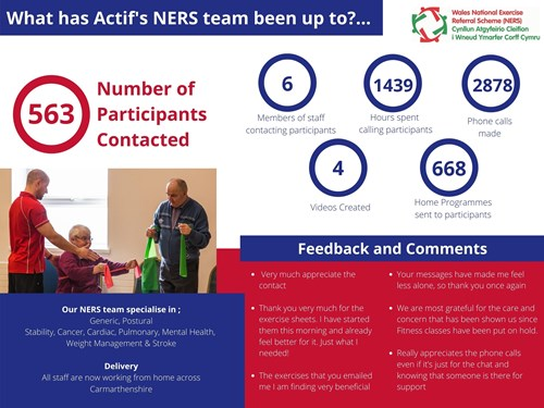 NERS - what the team have been up to